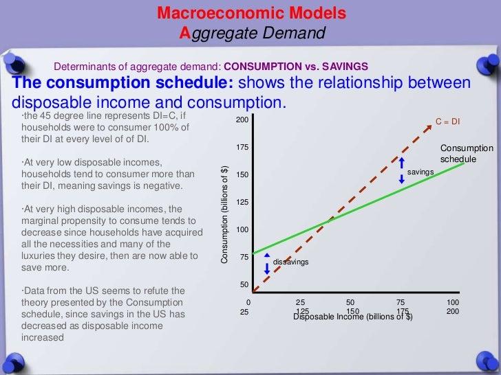 Macroeconomic Models                                  Aggregate Demand        Determinants of aggregate demand: CONSUMPTIO...