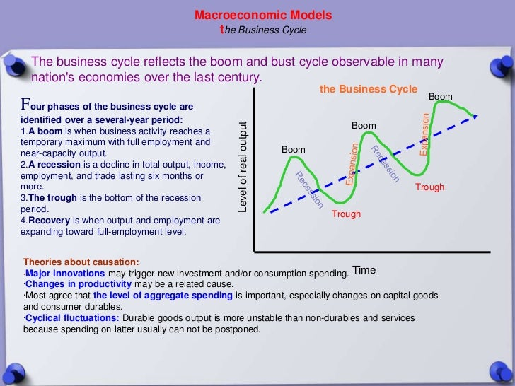 Macroeconomic Models                                              the Business Cycle  The business cycle reflects the boom...