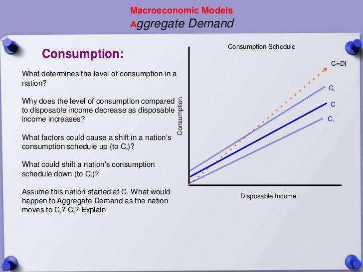 Macroeconomic Models                                    Aggregate                  Demand                                 ...