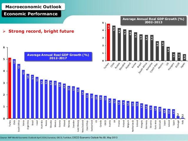 macroeconomic gdp
