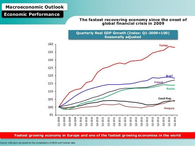 Macroeconomic performance of turkey