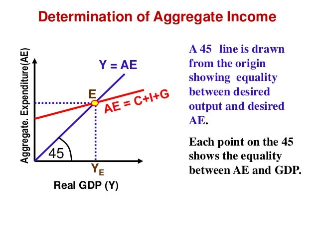 macro economics  impact of government on equillibrium income