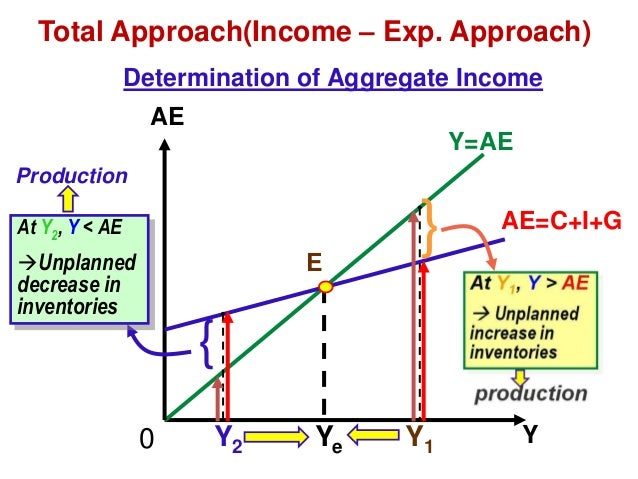macro economics impact operations Macroeconomic impact on business operations 1a) the main tool used by the federal reserve to control money supply is interest rates the main rate the fed changes is.