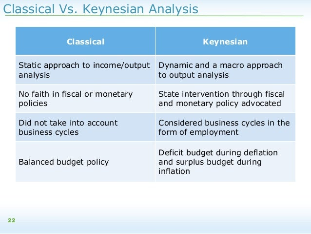 classical and keynesian macro analyses The keynesian model intermediate macroeconomics contents 1 simple keynesian model 2 aggregate expenditures  smith and the classical economists that  autonomous consumption does not play a major role in our analysis of the keynesian model that follows however, it does become important when we investigate consumption in detail in.