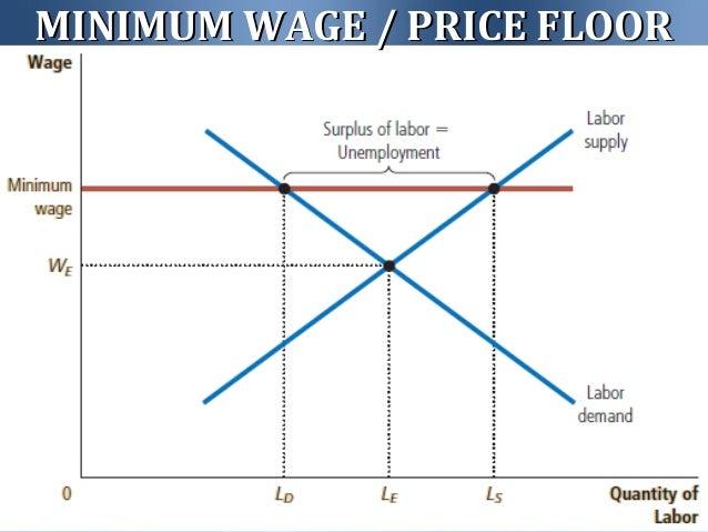 MINIMUM WAGE / PRICE FLOORMINIMUM WAGE / PRICE FLOOR ...