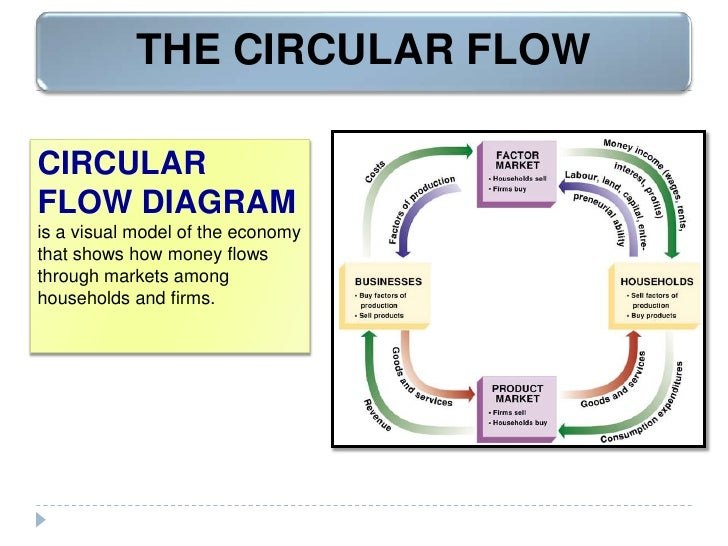 Circular flow and intro to macroeconomics circular flow diagrambr is a visual model of the economy that shows ccuart Image collections