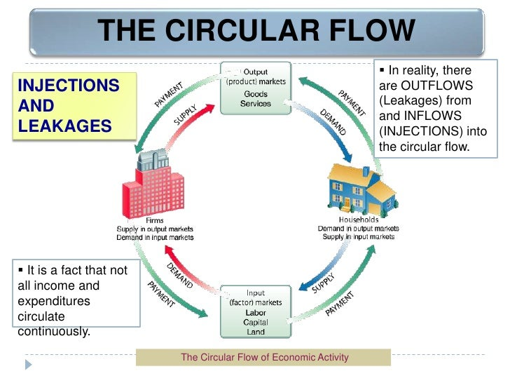 Circular flow and intro to macroeconomics 8 ccuart Images