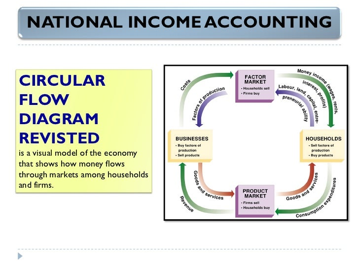 chapter 5 national income accounting Start studying chapter 5- national income accounting learn vocabulary, terms, and more with flashcards, games, and other study tools.