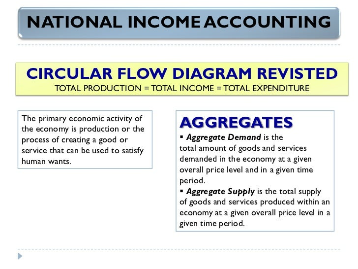 accounting incomes