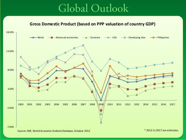 education and gross domestic product of the philippines Year gross domestic product (gdp) (in billions of current dollars) school year expenditures for education in current dollars all educational institutions.