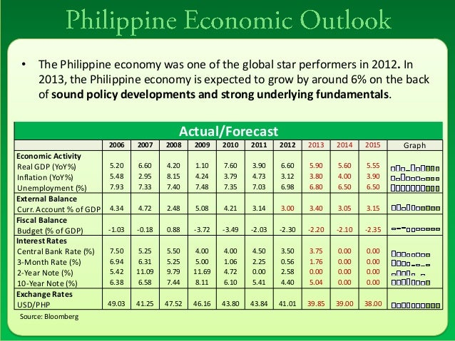 philippines economy to remain strong in The philippines remained a strong performer in the region, despite slow   economy, particularly in agriculture, where farmland continues to be.