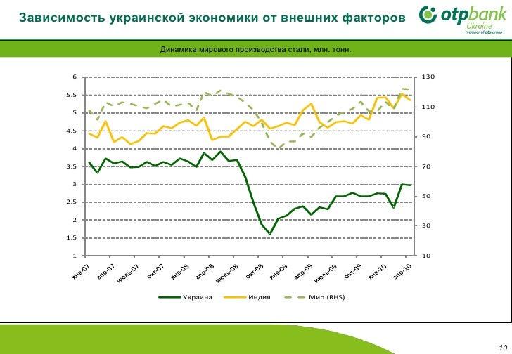Зависимость украинской экономики от внешних факторов Динамика мирового производства стали, млн. тонн.