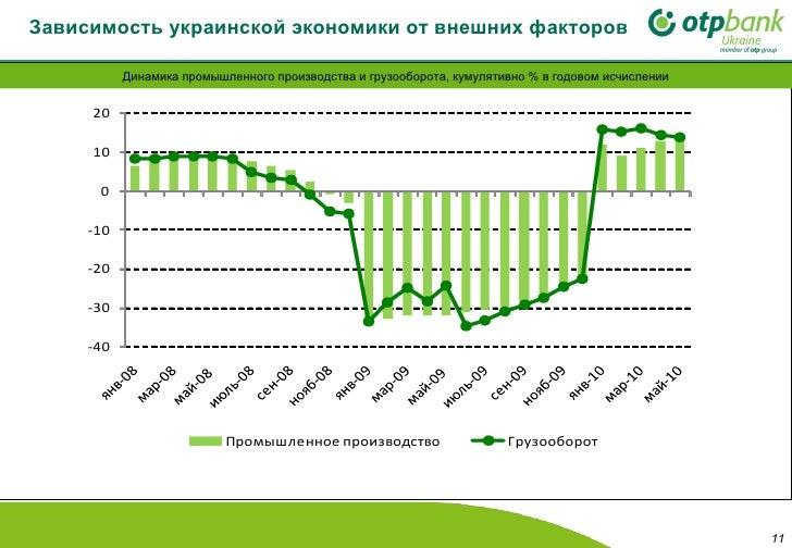 Зависимость украинской экономики от внешних факторов Динамика промышленного производства и грузооборота, кумулятивно % в г...