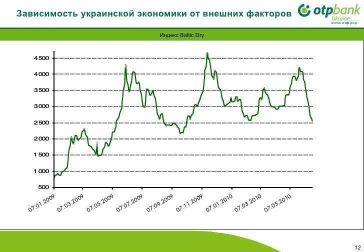 Зависимость украинской экономики от внешних факторов Индекс  Baltic Dry