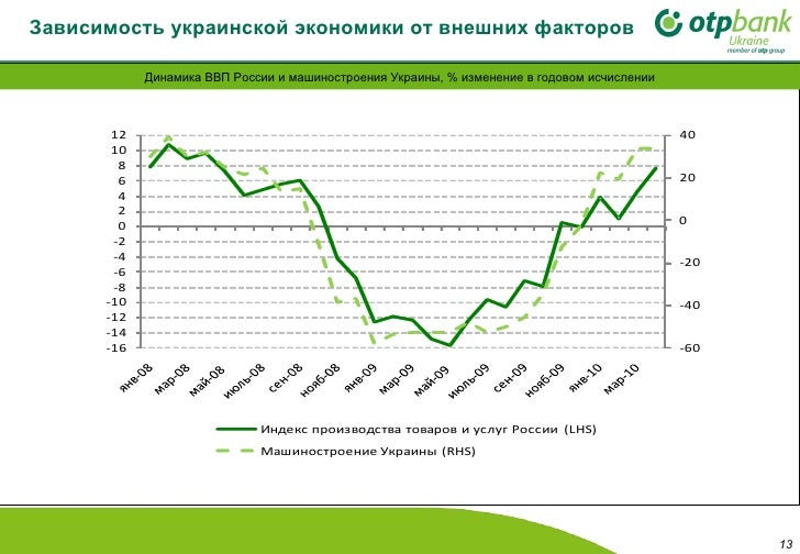 Зависимость украинской экономики от внешних факторов Динамика ВВП России и машиностроения Украины, % изменение в годовом и...