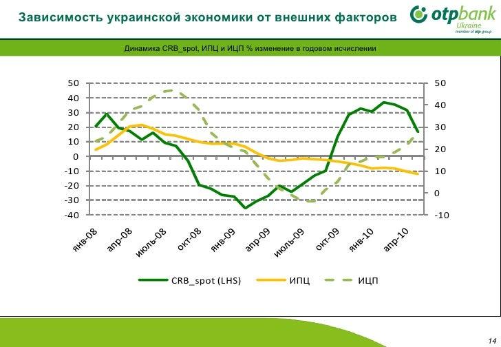 Зависимость украинской экономики от внешних факторов Динамика  CRB_spot,  ИПЦ и ИЦП %   изменение в годовом исчислении