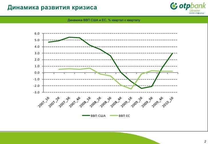 Динамика развития кризиса   Динамика ВВП США и ЕС, % квартал к кварталу