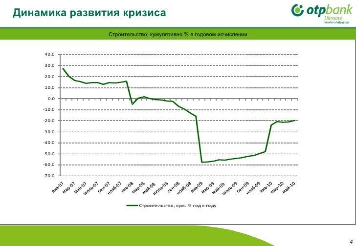 Динамика развития кризиса   Строительство, кумулятивно % в годовом исчислении