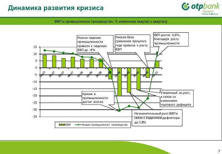 Динамика развития кризиса   ВВП и промышленное производство, % изменение квартал к кварталу