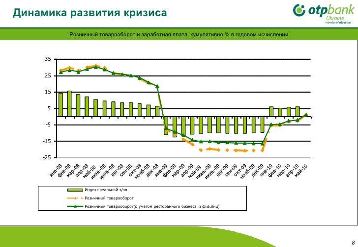 Динамика развития кризиса   Розничный товарооборот и заработная плата, кумулятивно % в годовом исчислении