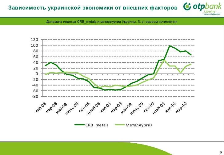 Зависимость украинской экономики от внешних факторов Динамика индекса  CRB_metals  и металлургии Украины, % в годовом исчи...