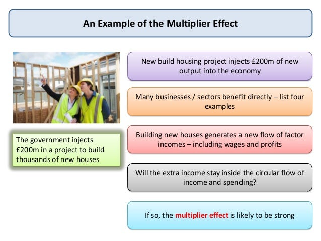 The Theory of Multiplier: Concept, Derivation, Calculation and Assumptions