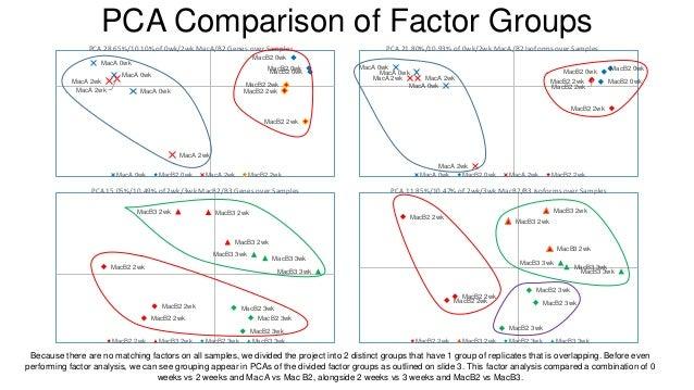PCA Comparison of Factor Groups MacA 0wk MacA 0wk MacA 0wk MacB2 0wk MacB2 0wk MacB2 0wk MacA 2wk MacA 2wk MacA 2wk MacB2 ...