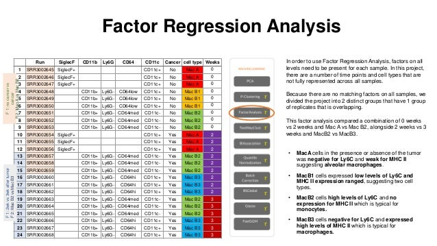 Factor Regression Analysis • MacA cells in the presence or absence of the tumor was negative for Ly6C and weak for MHC II ...