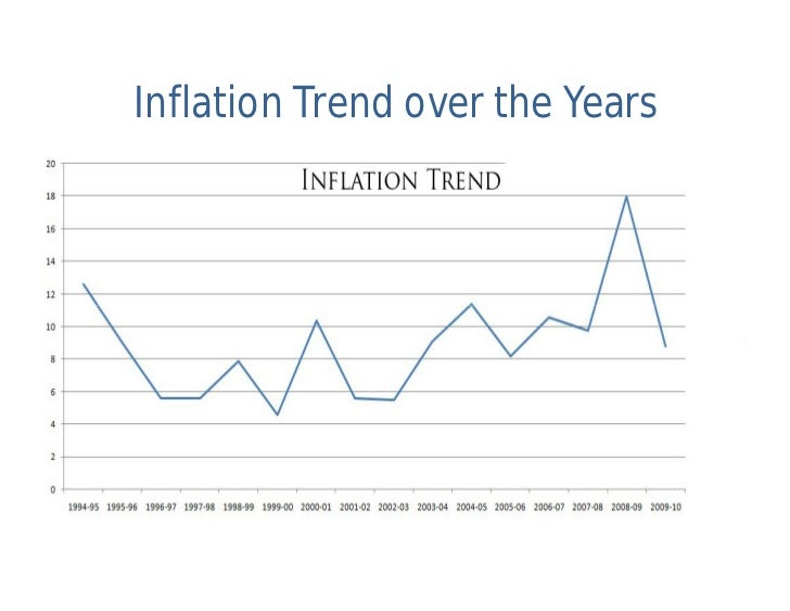 fiscal deficit and inflationary trend in Sbp's model-based range for inflation during fy19 is within the range of 60-70 percent but it could be higher than that due to a much higher fiscal deficit, food inflation reverting to normal behaviour, unfavourable trend in the international oil prices, massive rupee depreciation and higher inflationary expectations the fact of the matter.