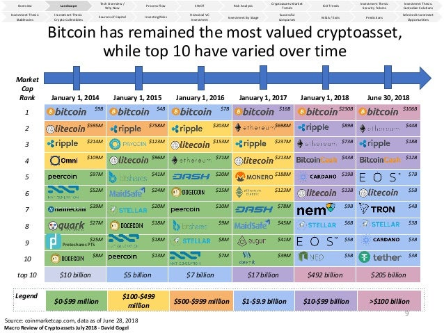 Macro Review of Cryptoassets Landscape - July 2018 by David