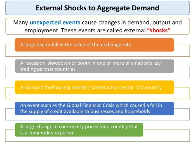 effect of exchange rate on aggregate demand shocks Positive demand shocks have similar effects on inflation and the output gap, and induce similar monetary policy responses the model gives limited support for a so-called monetary conditions index, mci, of the monetary policy impact on aggregate demand, but the impact on inflation is too complex to be captured by any.