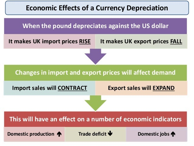 exchange rate and trade balance What is the link between the trade deficit and exchange rates  the trade balance is the difference  we just discussed the effect of exchange rate changes on.