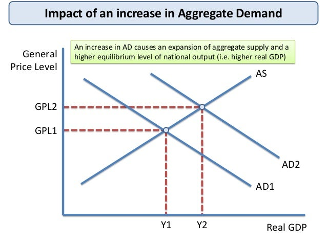 4 Impact Of An Increase In Aggregate Demand General