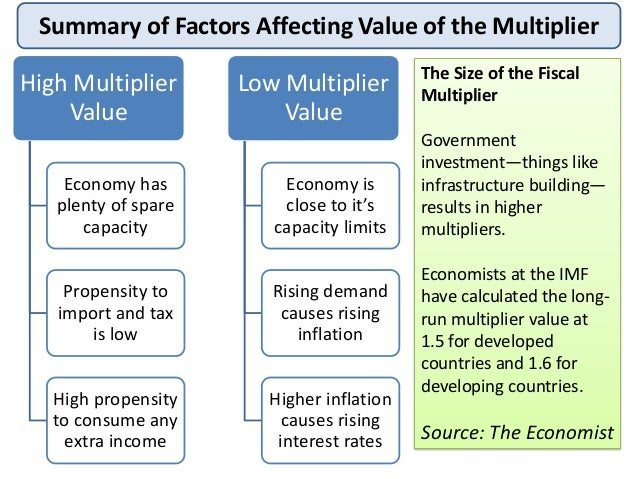 what is the multiplier in macroeconomics