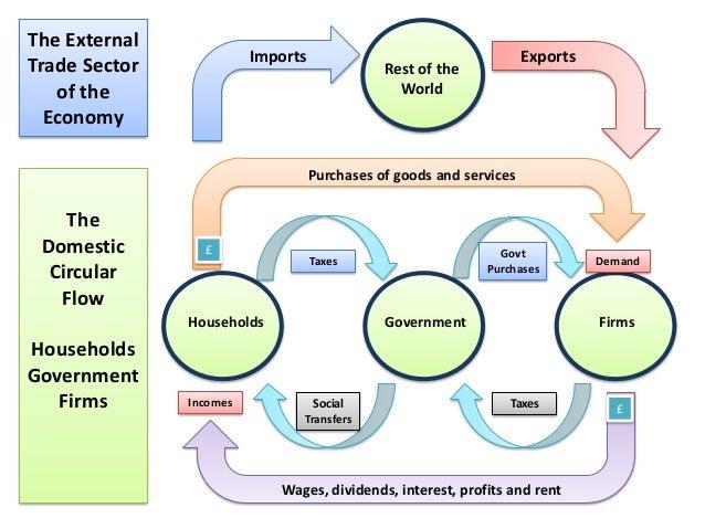 As Macro Revision Macro Objectives And Circular Flow