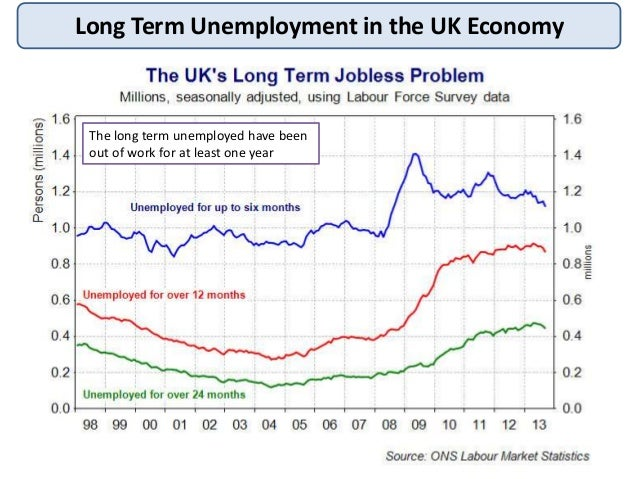 long term effects of unemployment in a But worse than that: unemployment has lasting, scarring effects that is, long term  unemployed remain unhappy even if they find a job again they feel and stay.
