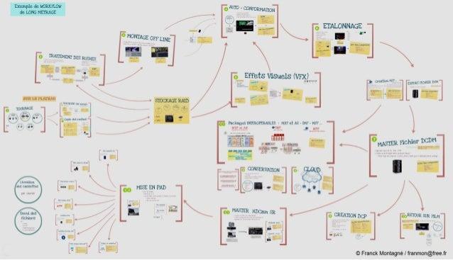 Vue synthétique du workflow Cinema par Franck Montagné