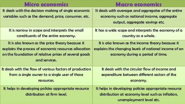 Macro vs Microeconomics - 99.9KB
