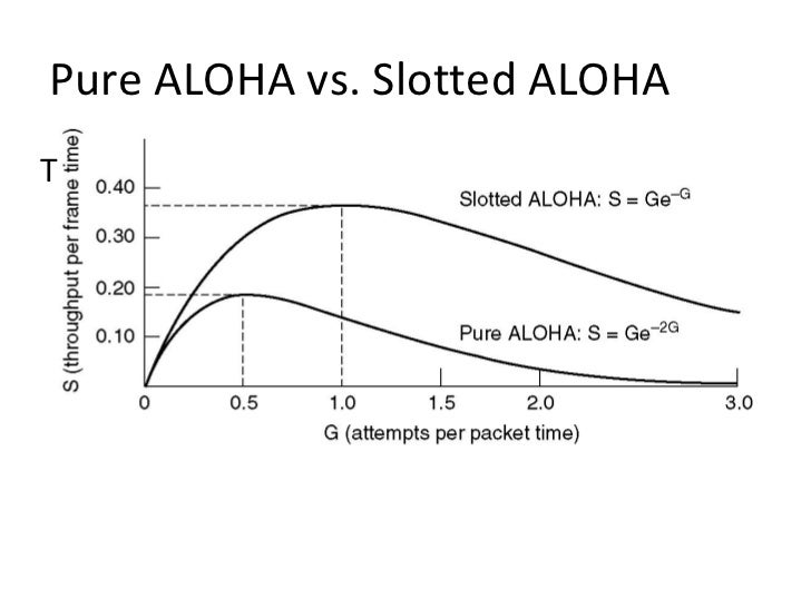 Compare the performance of pure aloha and slotted aloha poker wsop free chips