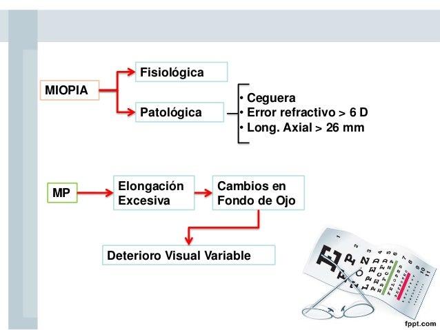 MIOPIA Fisiológica Patológica • Ceguera • Error refractivo > 6 D • Long. Axial > 26 mm MP Deterioro Visual Variable Cambio...