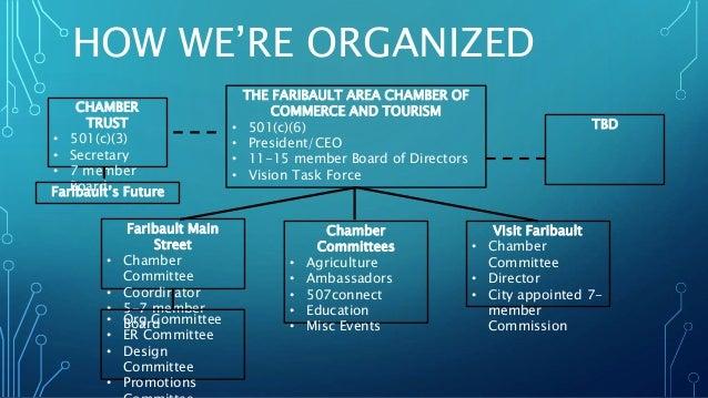 Visit Faribault: Fairbault Area Chamber of Commerce & Tourism Slide 2
