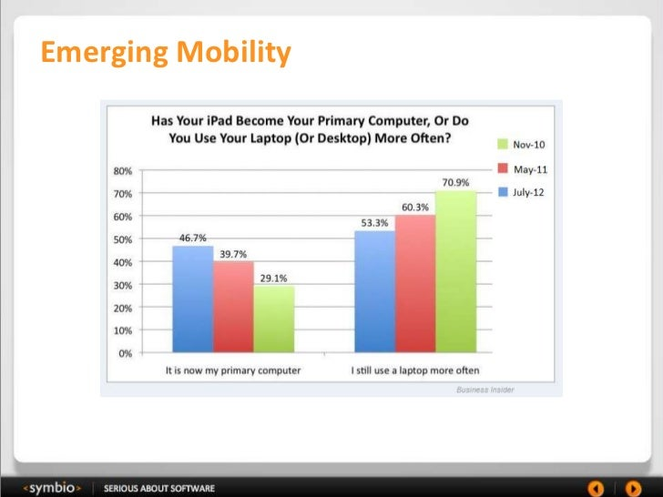 Emerging Mobility
