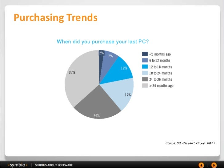 Purchasing Trends                    Source: Citi Research Group, 7/8/12
