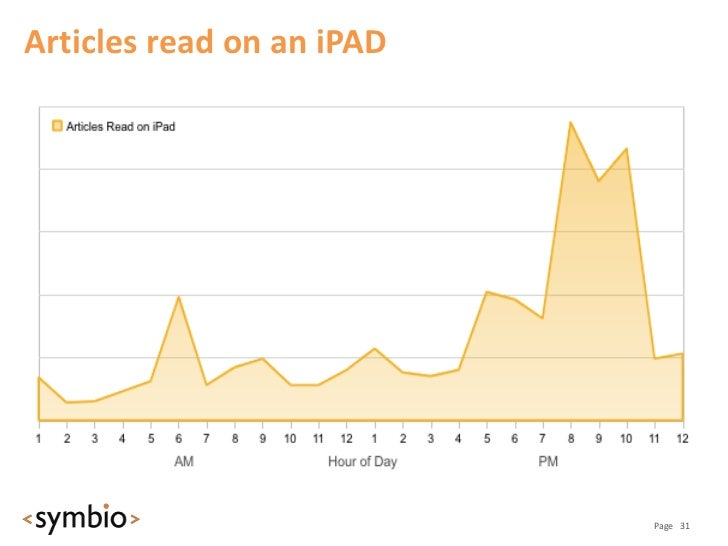 How the iPAD is changing online reading                                          Page 32
