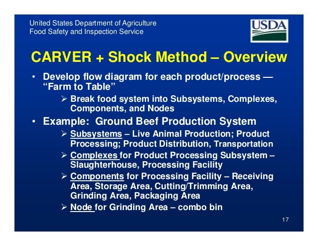 Food Service System Subsystems
