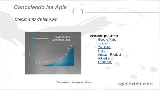 APIs más populares Google Maps Twitter YouTube Flickr Amazon Product Advertising Facebook Datos recogidos de programmable ...