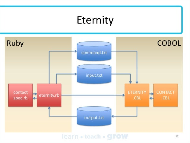 Eternity Ruby  COBOL command.txt  input.txt  contact spec.rb  ETERNITY .CBL  eternity.rb  CONTACT .CBL  output.txt  17