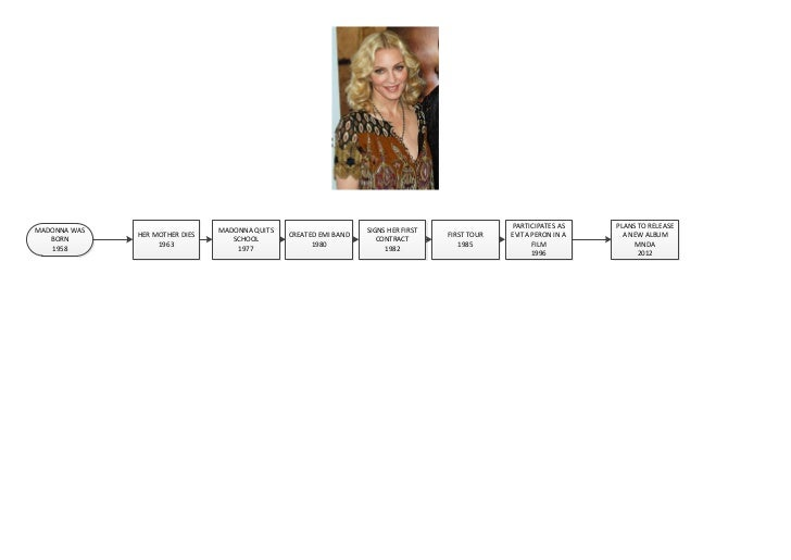 PARTICIPATES AS    PLANS TO RELEASEMADONNA WAS                     MADONNA QUITS                      SIGNS HER FIRST     ...