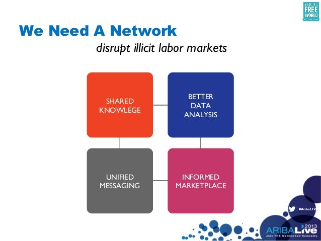 #AribaLIVESHAREDKNOWLEGEBETTERDATAANALYSISINFORMEDMARKETPLACEUNIFIEDMESSAGINGdisrupt illicit labor marketsWe Need A Network