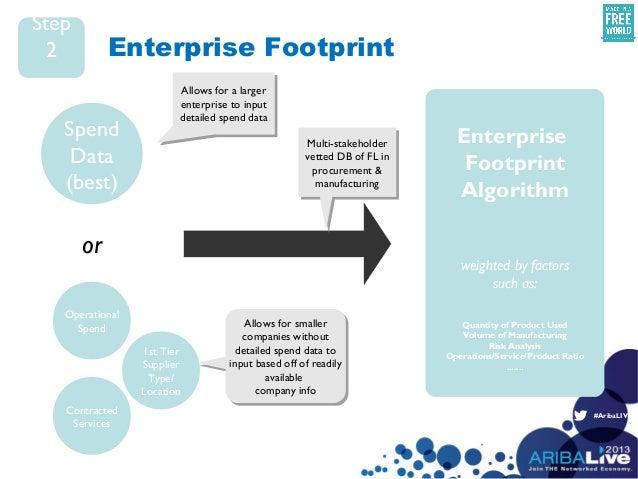 #AribaLIVEEnterprise FootprintSpendData(best)OperationalSpendContractedServices1st TierSupplierType/LocationorEnterpriseFo...